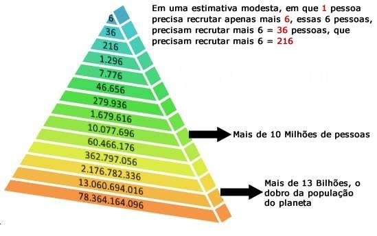 bitcoin esquema de piramide geriausi variantai brokerio baronai